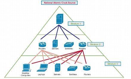 Gestione di una rete di apparati Cisco: best practices