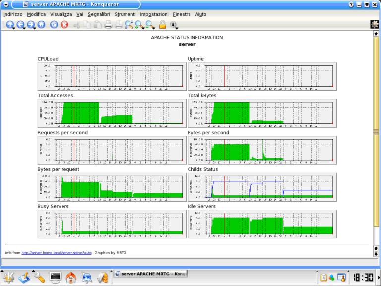 Monitoraggio di Apache tramite MRTG