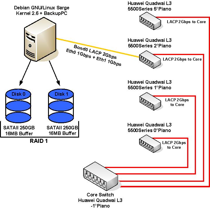 Backup centralizzato con BackupPC
