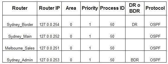 Dettagli routing OSPF