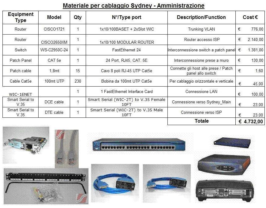 Materiale per reparto Amministrazione - Sydney