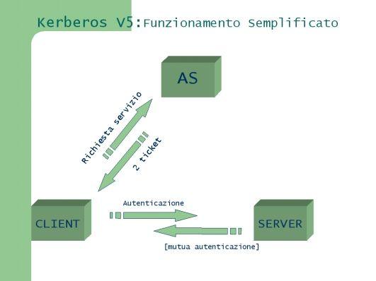 Figura1: Protocollo di base di Kerberos semplificato