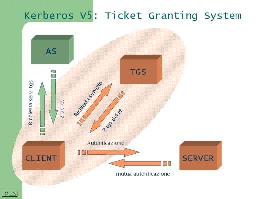 Figura 3: Protocollo di base di Kerberos