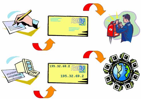 La subnet mask spiegata in modo semplicissimo for Indirizzo postale