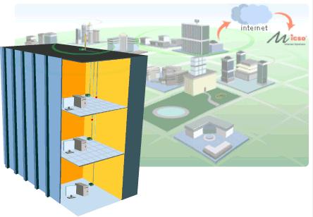 Schema per soluzione centralizzata condominiale. Fonte: www.wadsl.it - Copyright © Micso S.r.l. 2005