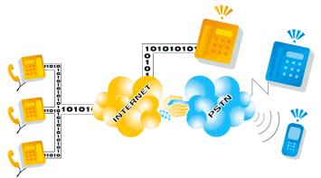 Schematizzazione di un sistema VoIP