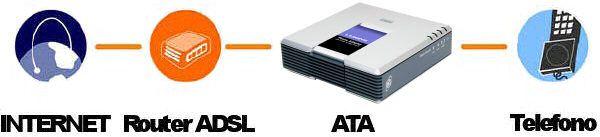 Modalità classica di collegamento VoIP (Fonte: Quick Install Linksys PAP2 - Copyright © Cisco System, inc. 2004)