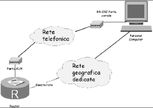 Figura 1.6. Interconnessione mediante model seriale.