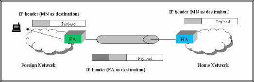 Figura I-2: Incapsulamento del datagramma dall'Home Agent al Foreign Agent