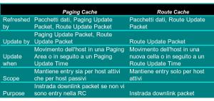 Tabella I-2: Operazioni necessarie per gestire le paging e routing cache.