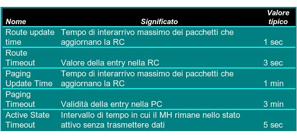 Tabella I-1: Valori tipici per la Route Cache e la Paging Cache.