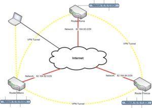 VPN Fully Meshed