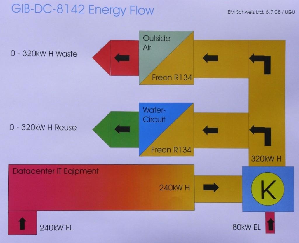 Flusso dell'energia