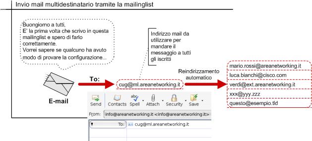 Invio mail multidestinatario tramite la mailinglist