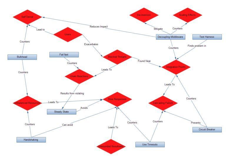 Software design patterns e antipatterns