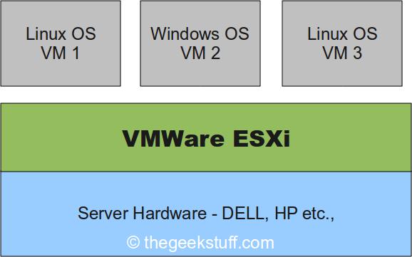 VMware ESXi 4.1: Gestione moduli driver