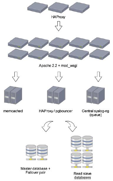 DisqUS in dettaglio: architettura di rete