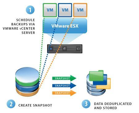 VMware Data Recovery: la soluzione dei backup