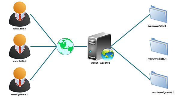 Apache e Virtual Hosts: come ospitare più siti web sullo stesso server?