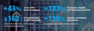 I numeri di BlackBerry - partner nella mobilità