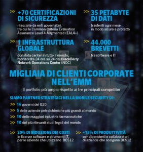 Performance sicurezza BlackBerry