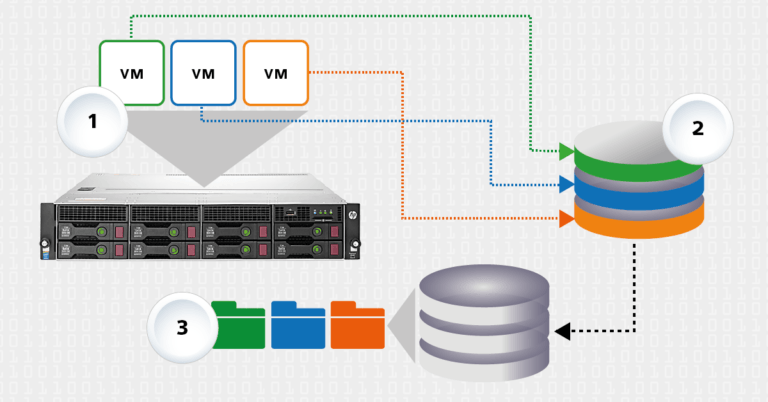 VM Explorer, l'alternativa a Veeam per il backup di VMware e Hyper-V