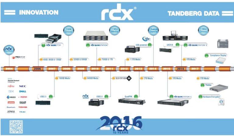 La tecnologia RDX di Tandberg Data celebra un decennio di successi nello storage a lungo termine