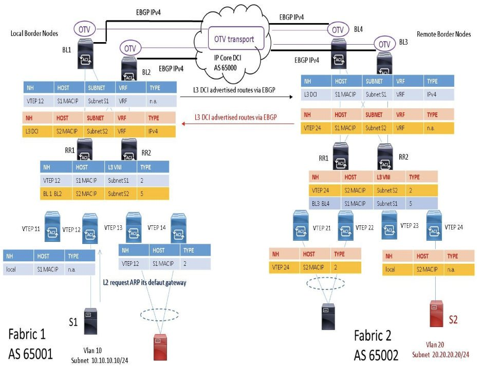 Figura 2: esempio di communication endpoint with different subnet IP between Fabrics EVPN