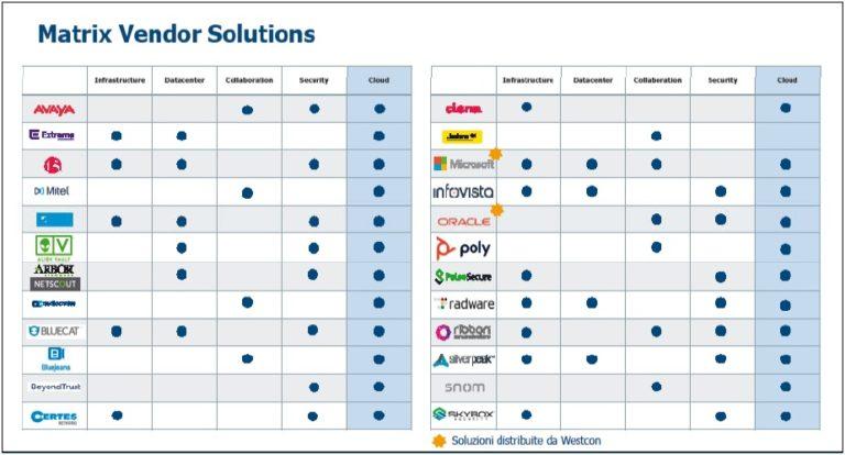 La digital distribution intelligente di Westcon