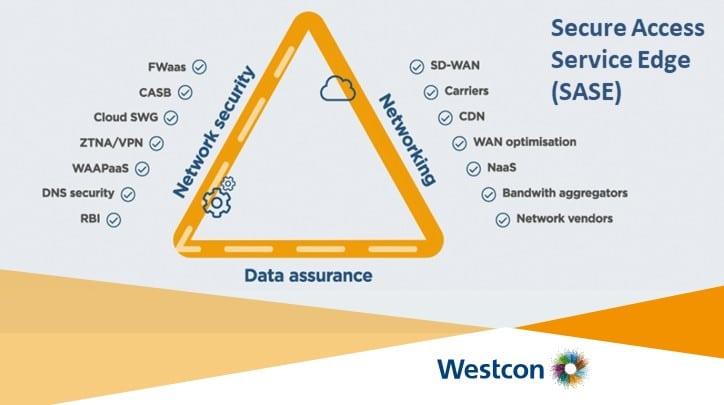Conosci SASE? Secure Access Service Edge come e perché implementarlo